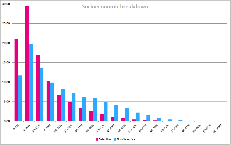 Comparison of IDACI scores selective/non-selective